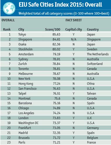 Index Global Sécurité des villes.png