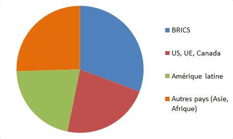 exportations 2012 de l'Argentine.png