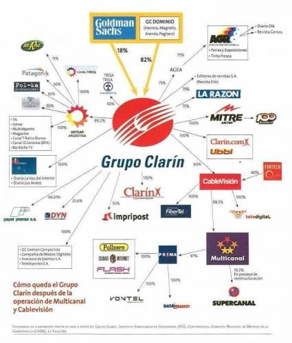 Groupe Clarin monopole.jpg