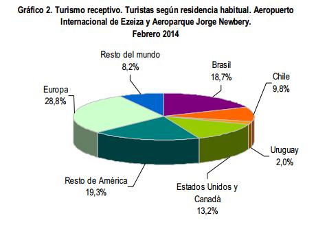 Provenance des touristes étrangers en Argentine février 2014.png