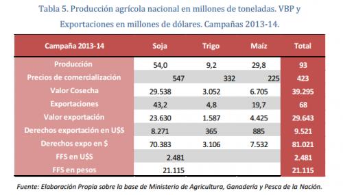 Exportations soja 2013-2014 argentine et part fiscale.png